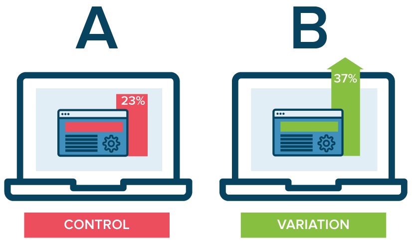 A/B Testing, User Experience, Website, Design, UX, UI, Website Marketing